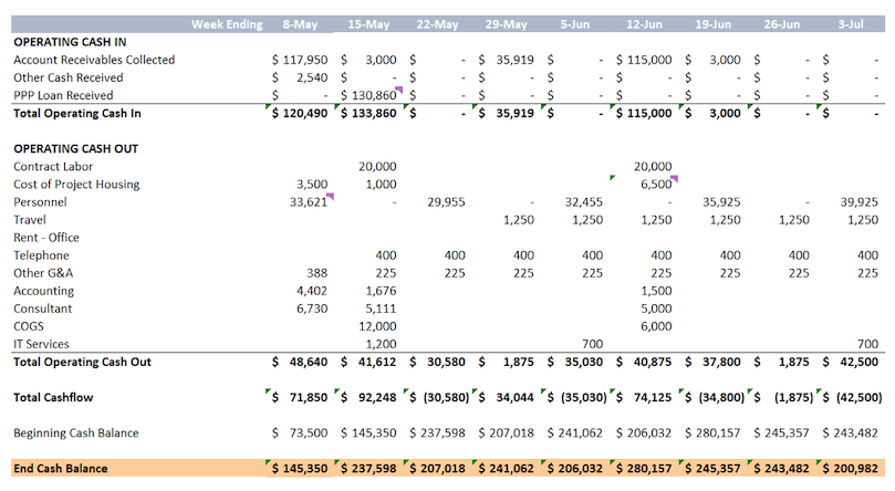 Example of a a cash flow forecast created in a spreadsheet.